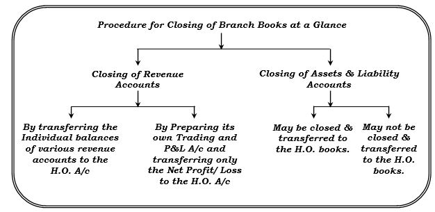 Closing of Branch