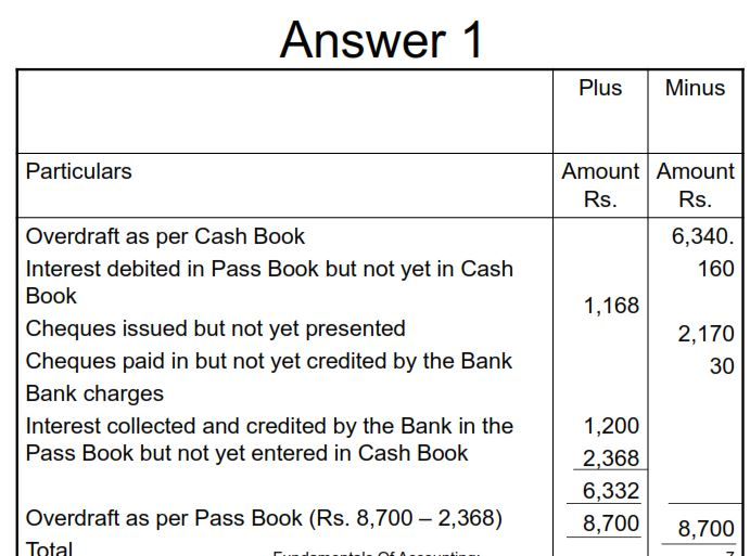 Bank Reconciliation Answer