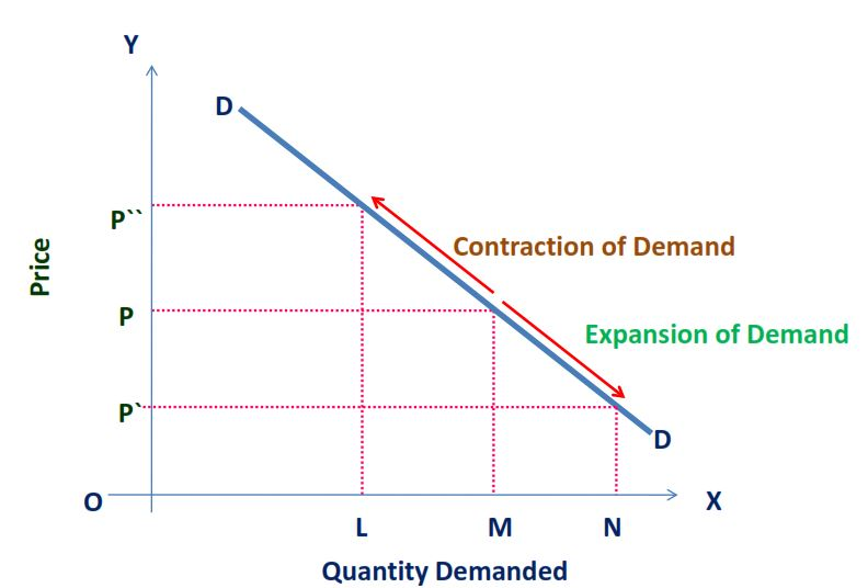 Expansion and contraction of Demand
