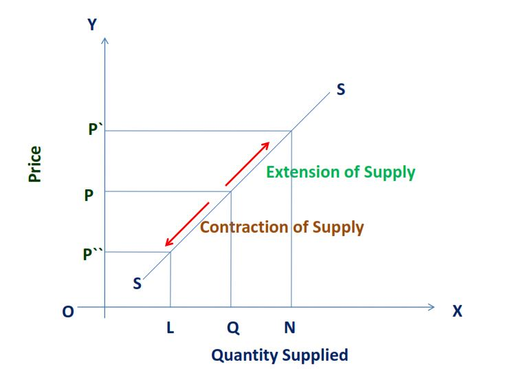 Expansion and Contraction of Supply