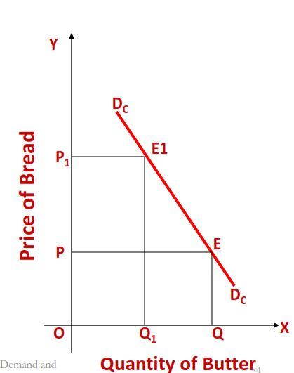 Notes On Demand And Elasticity Fundamental Of Economics