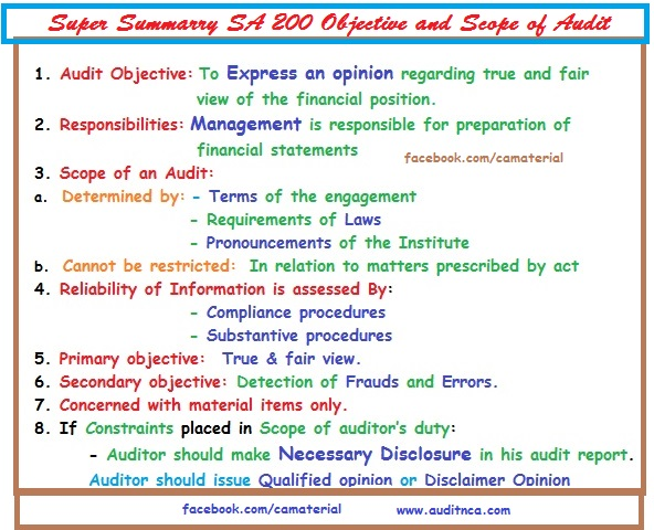 Auditing Standards 200 Basic Principle Governing an Super Summary in 1 Page
