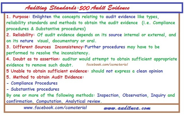 1 Page Super Summary of Auditing Standards 500 Audit Evidence